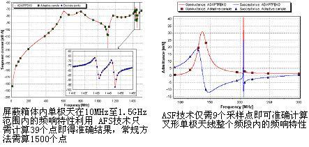 采样点的梳密分布与响应曲线直接相关(比如,在谐振频率处会自动增加